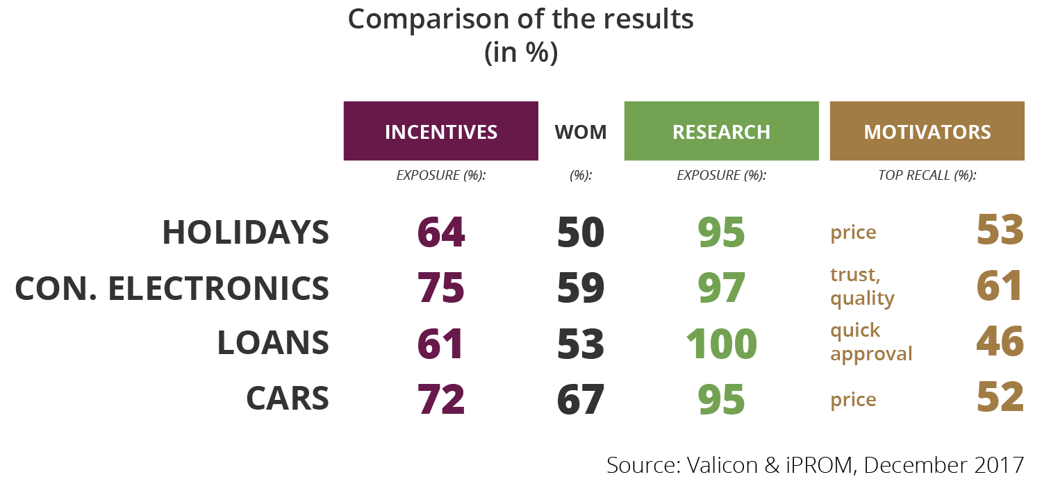 Comparison of the results - research Valicon- iPROM - Press