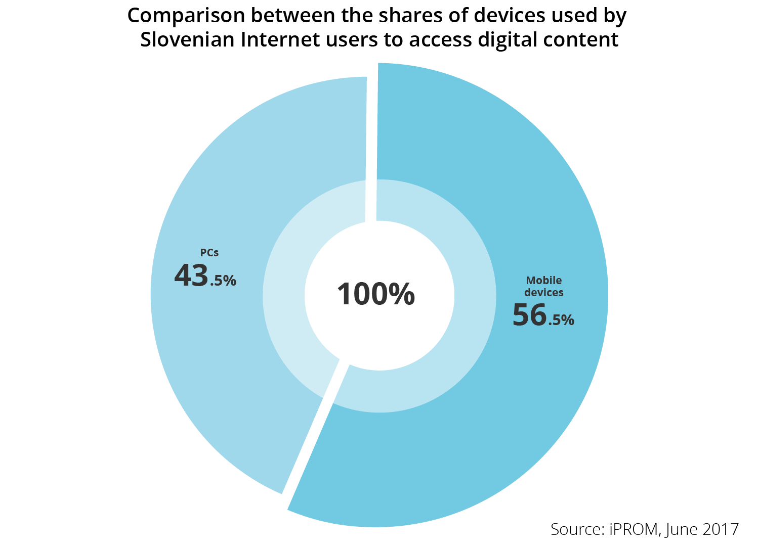 Comparison between the shares of devices used by Slovenian Internet users to access digital content - iPROM - Press