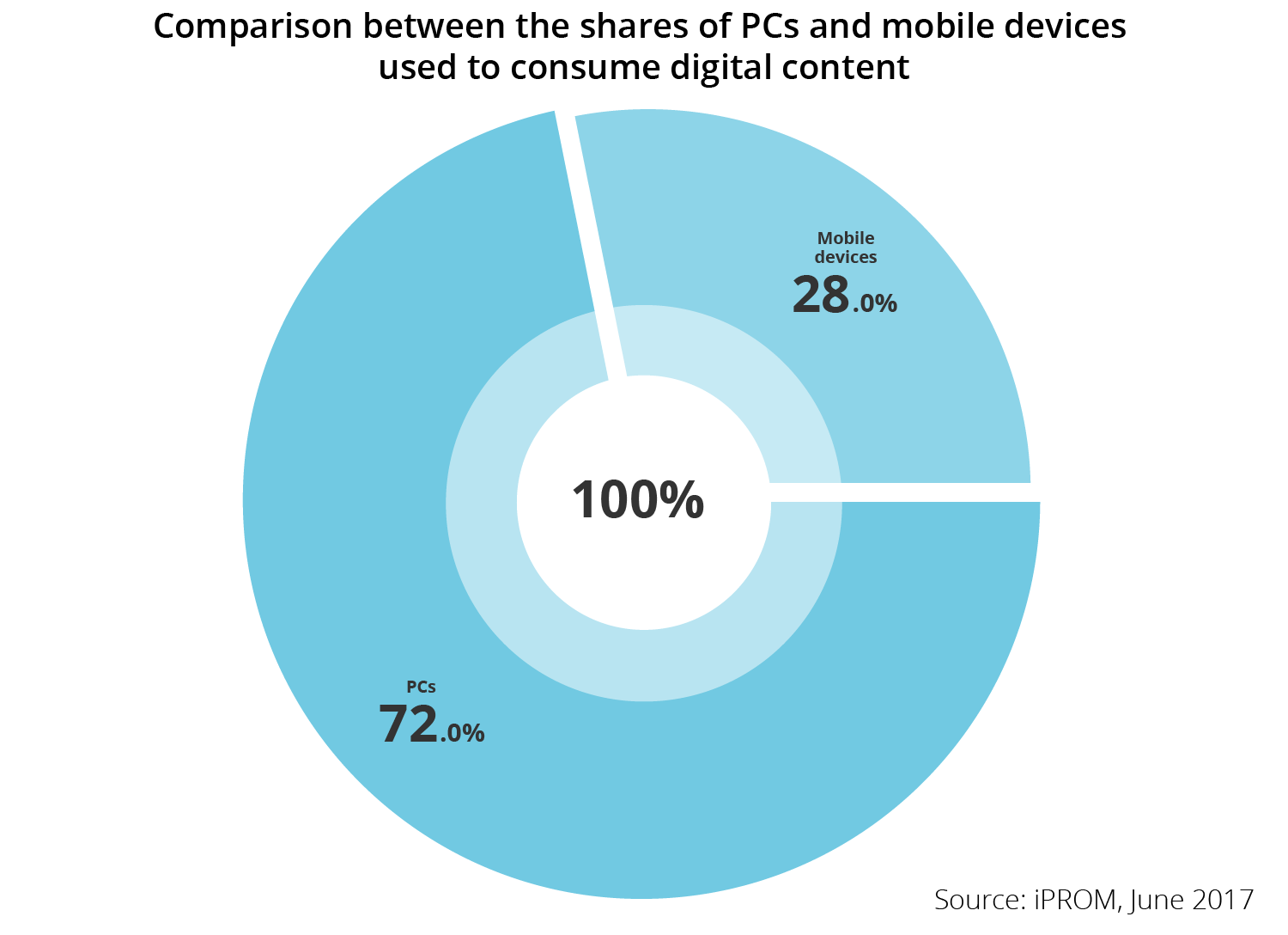 Comparison between the shares of PCs and mobile devices used to consume digital content - iPROM - Press