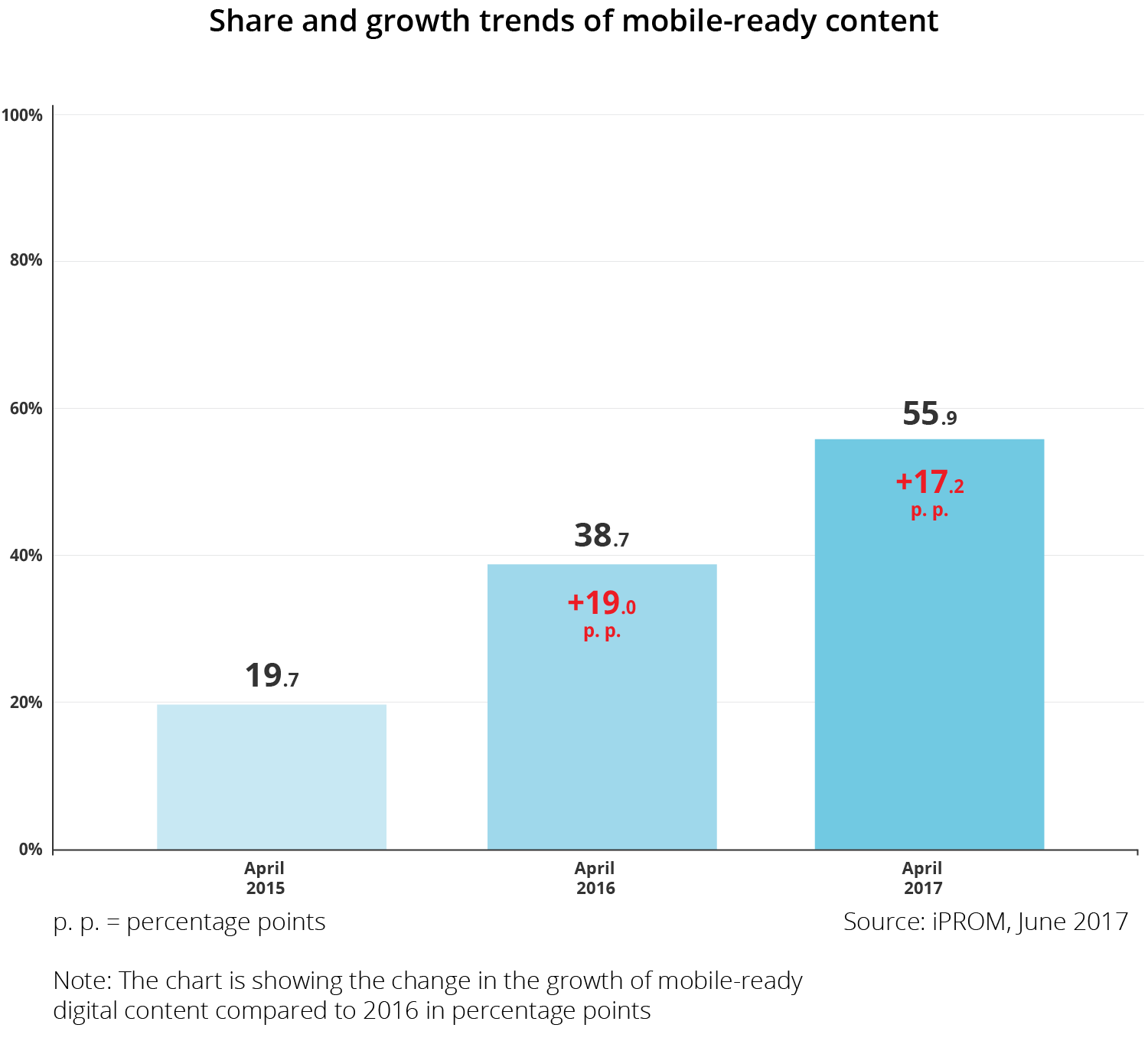 Share and growth trends of mobile ready content - iPROM - Press