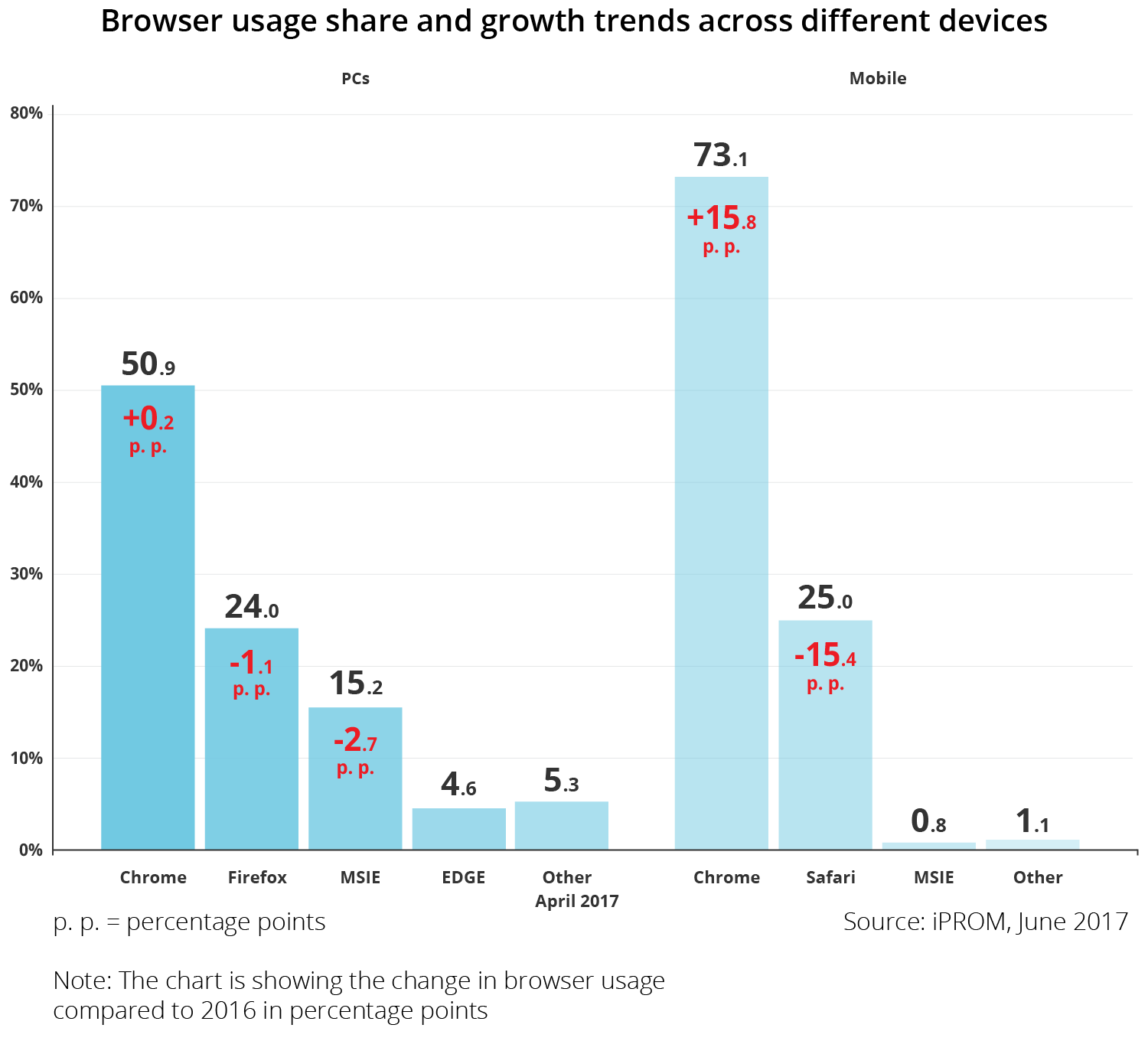 Browser usage share and growth trends across different devices - iPROM - Press