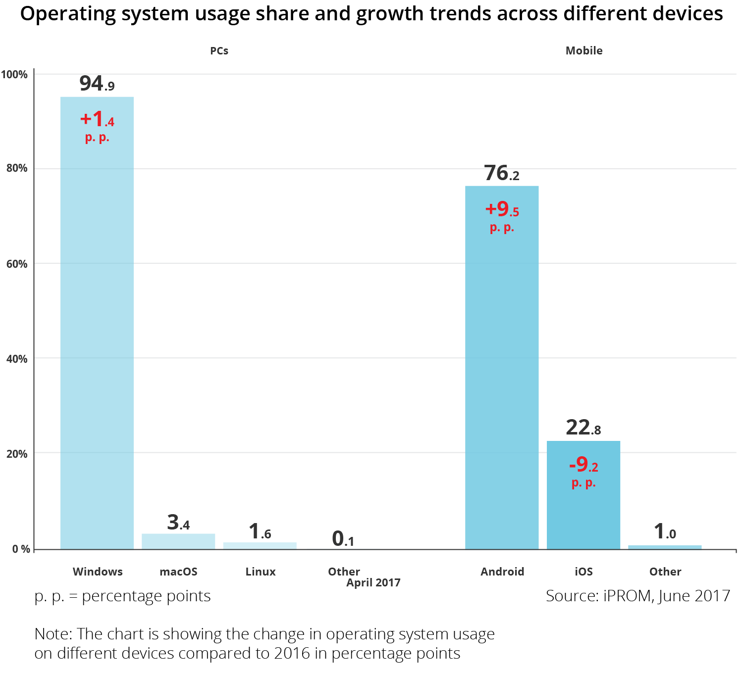 Operating system usage share and growth trends across different devices - iPROM - Press