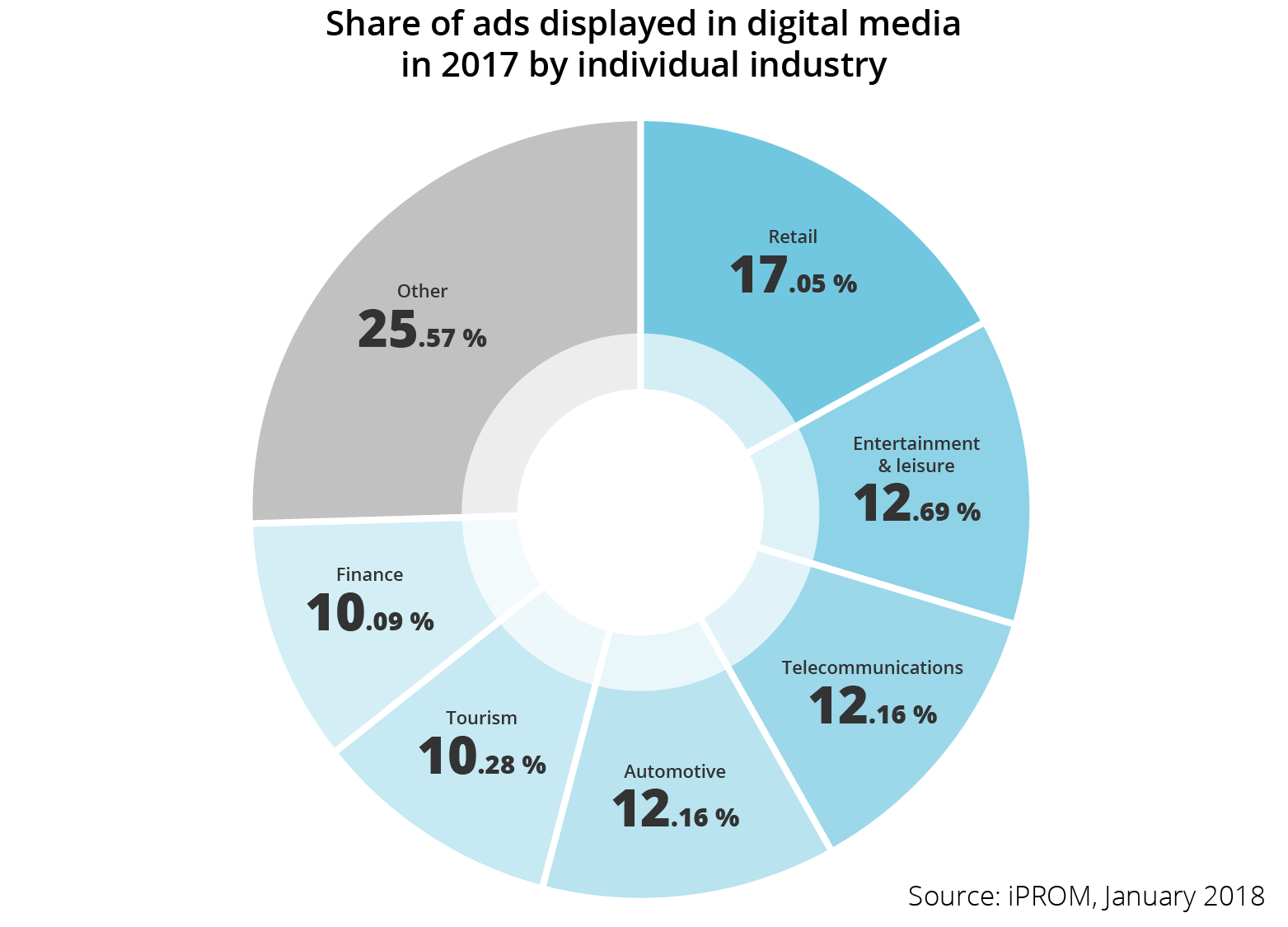 Shares of ads displayed in the digital media per industry in 2017 - iPROM - Press